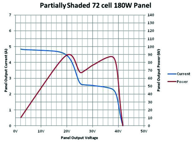 techniques to maximise pv panel power output
