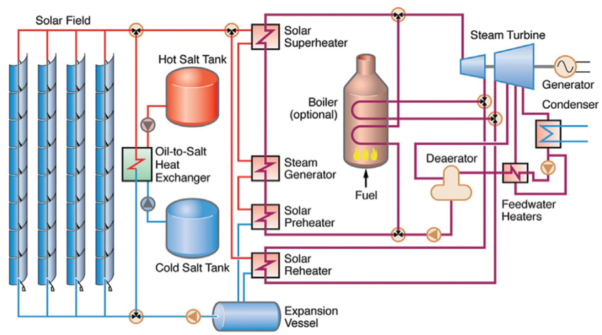 Benefits of molten salt for heat transfer and thermal energy