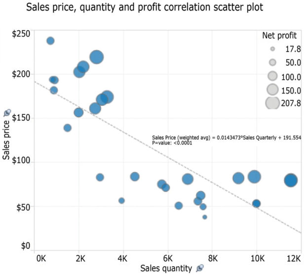 Fig. 4: A simple scatter plot to detect correlations.