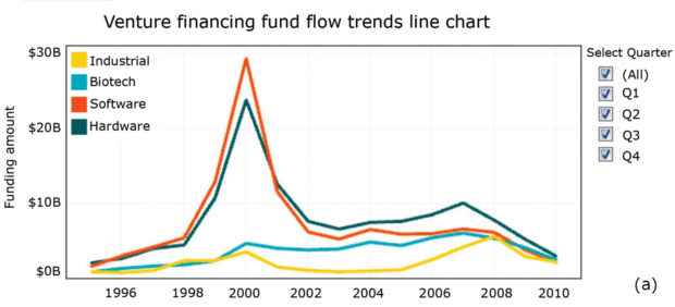 Fig. 2a: Trends over time, by sector, in the flow of venture-financing funds.