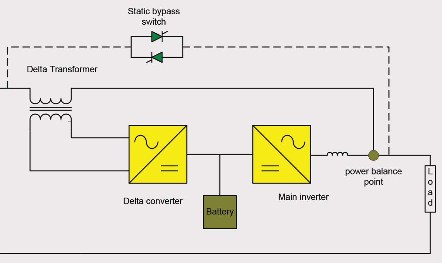 Ups Design With Active Series Parallel Power Line Conditioning Ee Bypass Switch Wiring Diagram 3 The Delta Conversion Apc
