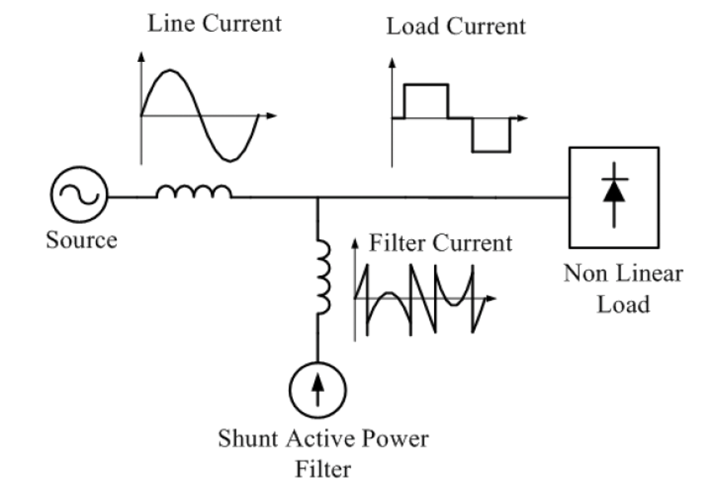 A Solution For Industrial Power Quality Problems Credible Carbon Board Iphone 6 Besides Tv Circuit Diagram Also Hfc Work On 3 Basic Concept Of Shunt Active Filter Operation 1