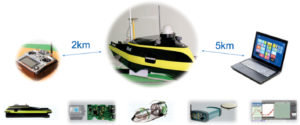 Fig. 3: The iBoat BM1 unmanned surface vehicle system.