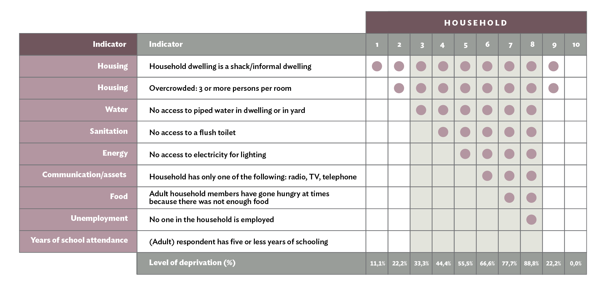 Table 1: A Multidimensional Poverty Index (MPI), calculated by multiplying the two percentages for Headcount and Intensity, indicates both the breadth and depth of poverty in an area.