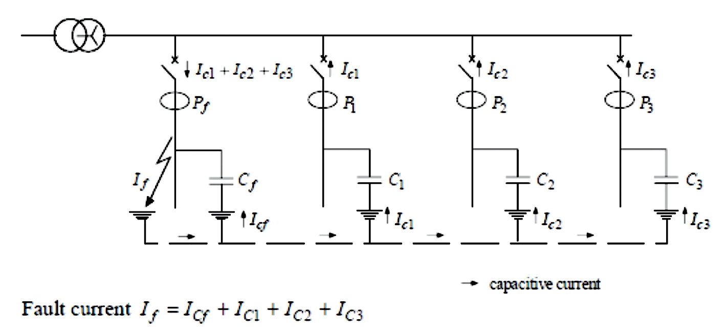 Directional Earth Fault Protection Ee Publishers Figure 1 Variants Of Circuit Breaker Tripping Curves Fig 4 In An Unearthed Network