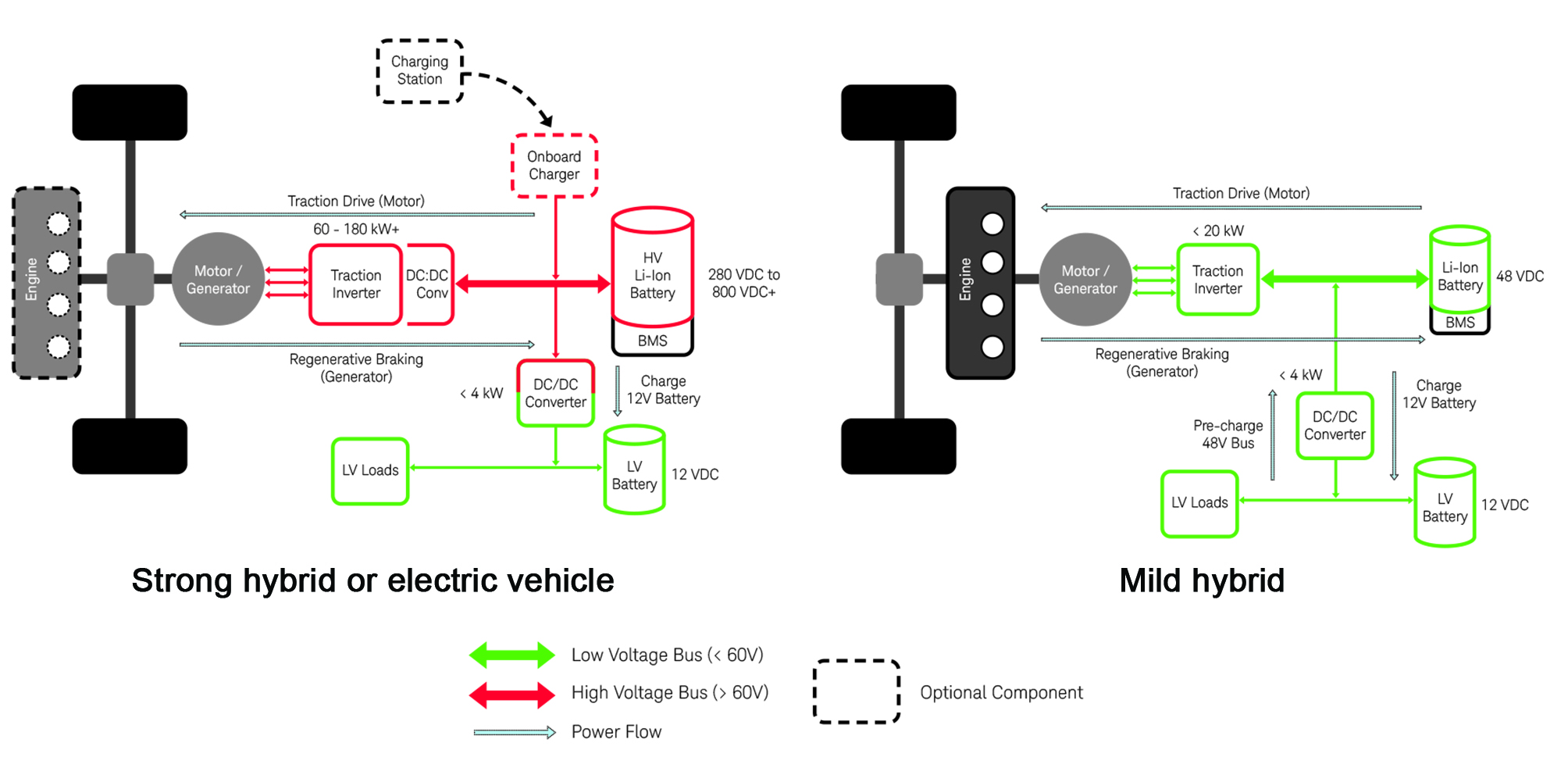 Hybrid And Electric Vehicle Dc Dc Converter Design And Test Solutions Ee Publishers