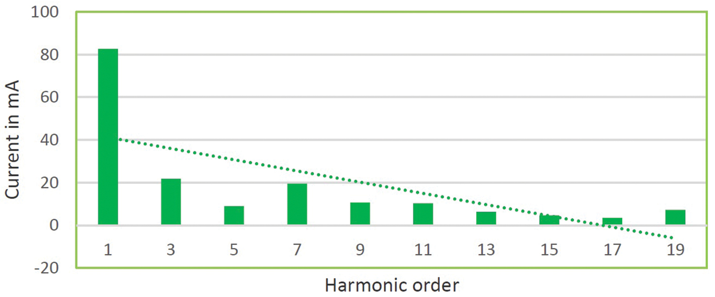 Impacts Of Led Lighting On Power Quality Ee Publishers Build Solidstate Circuit Breaker Content From Electronic Fig 3 Harmonic Spectrum A 15 W Lamp