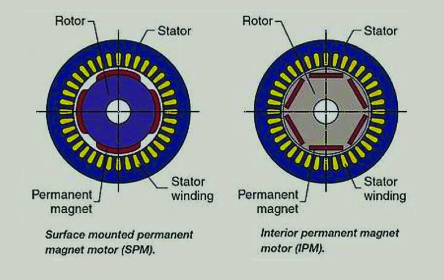 The advantages of the small permanent magnet motor - EE