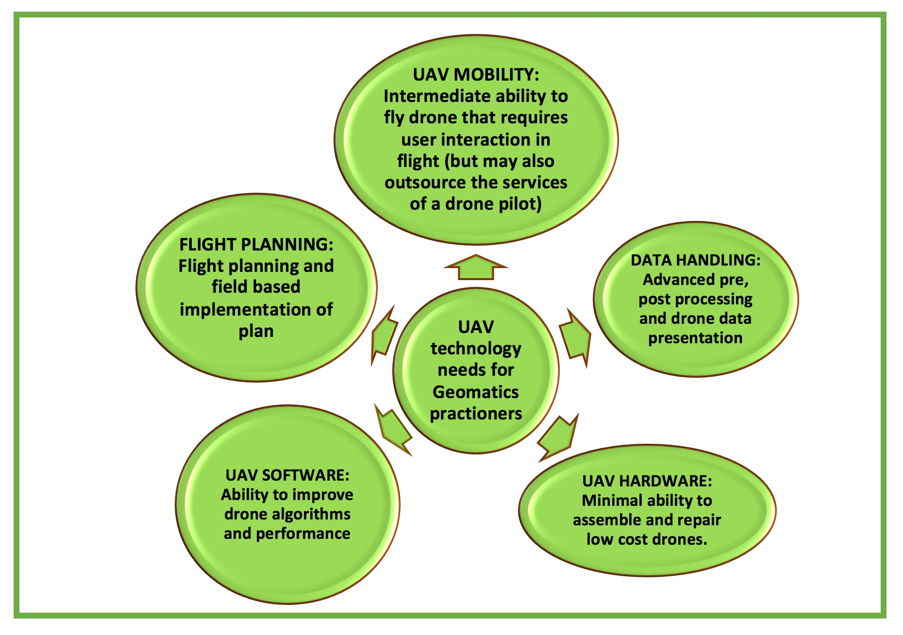 Incorporating UAVs into geomatics learning - EE Publishers