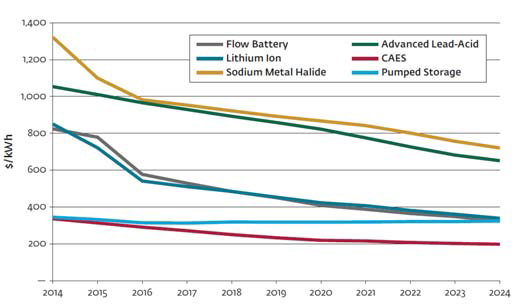 Eskom's flagship battery energy storage systems (BESS