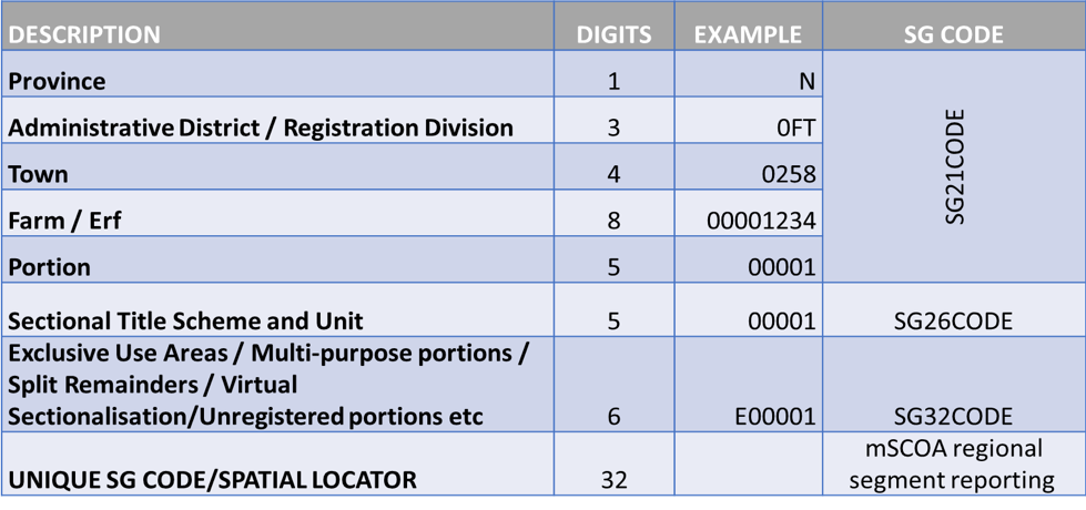 Table. 1: Breakdown of the 32-digit surveyor general code.