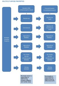 Table. 2: Linking the multiple purpose property and municipal financial system
