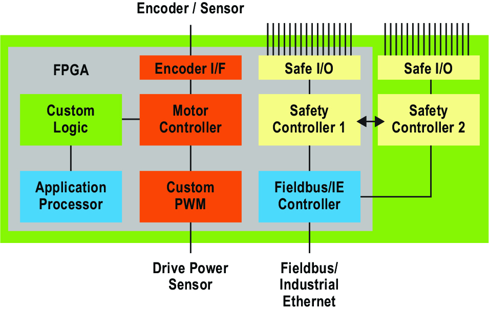 Reasons to use FPGAs in functional safety applications - EE