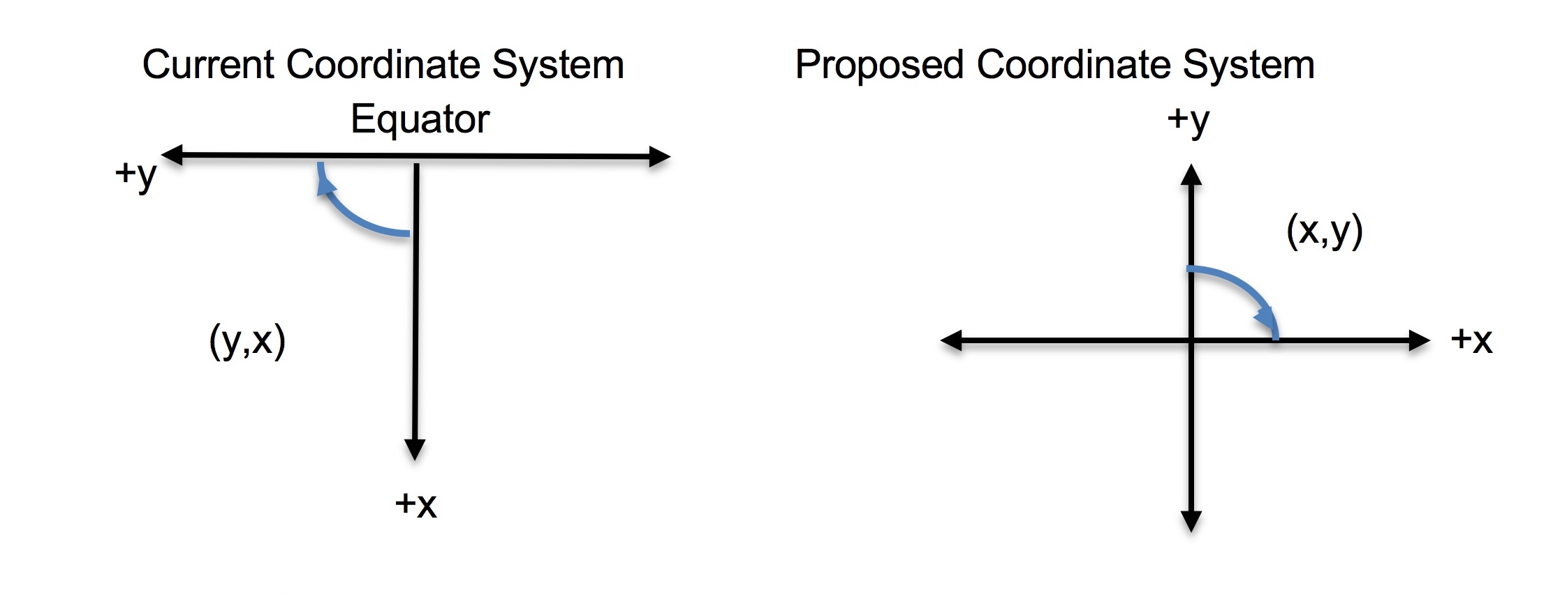 Fig. 1: Current vs proposed coordinate system.