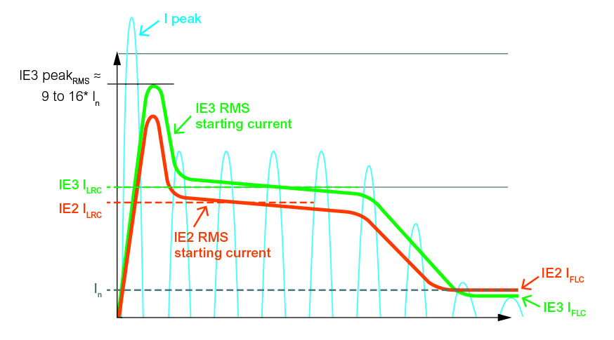 IE3-IE4 motors: selecting the right control and protection