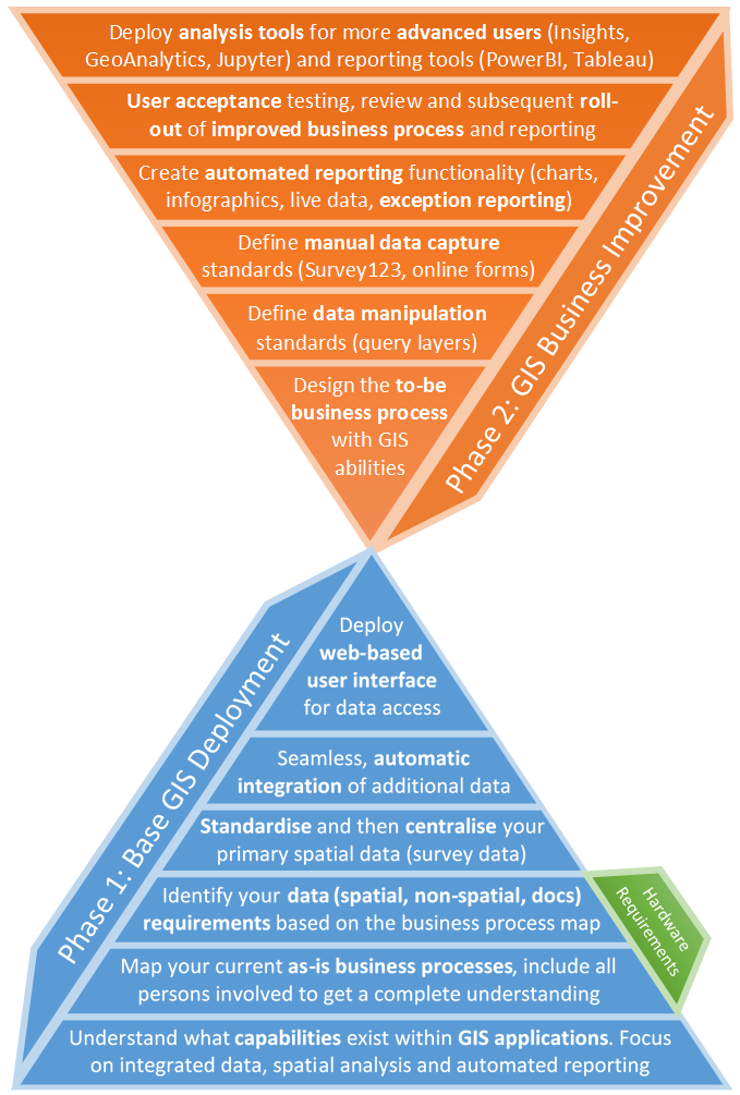 Fig. 1: The 12 steps to a successful enterprise GIS implementation.