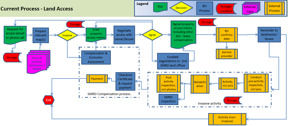 Fig. 2: An example of business process mapping.