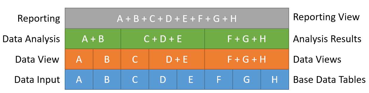 Fig. 5: An example of data manipulation standards.
