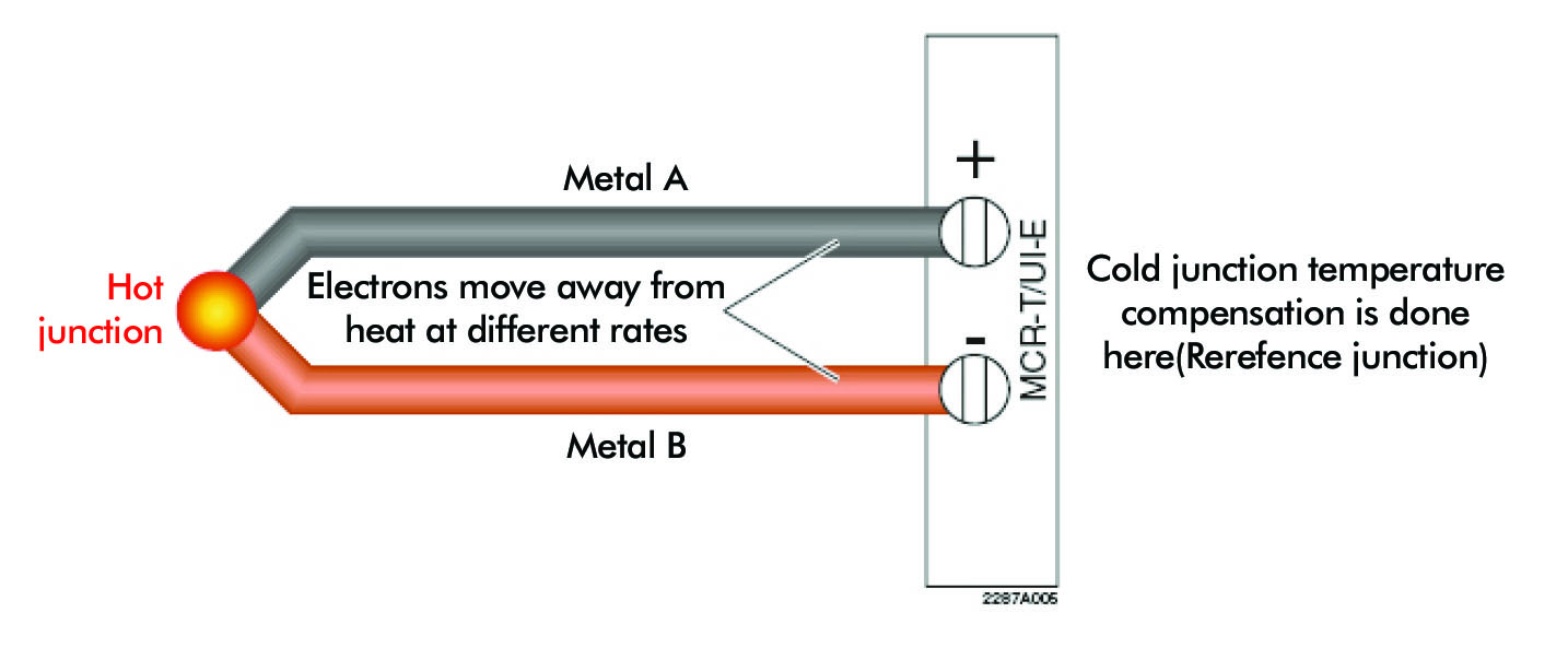 Designing with thermocouples: get the most from your