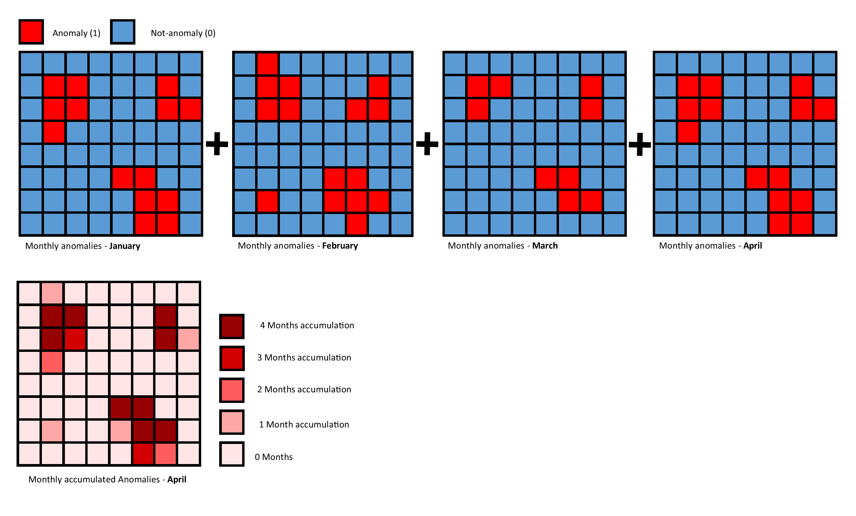 Fig. 3: How an anomaly heat map is calculated for a four-month period as the final part of the SAWMS workflow.