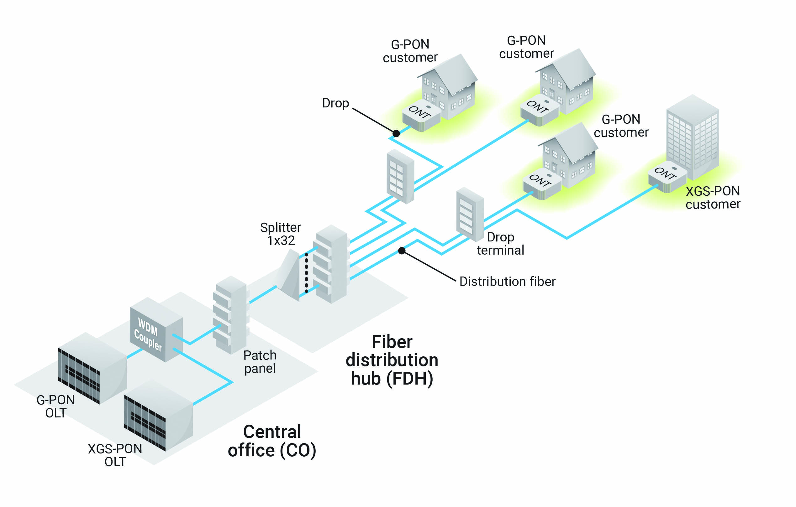 Finding The Right Testing Strategy For Your Ftth