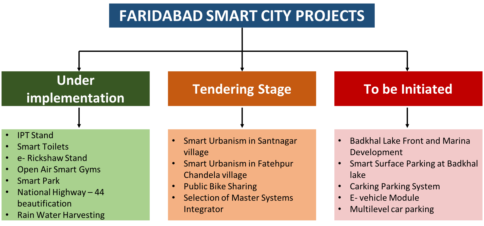 Fig. 1: Project implementation status in Faridabad under Smart City Mission.