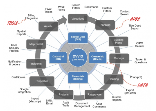 Fig. 8: The OVVIO web-based, three-tiered, GIS solution.
