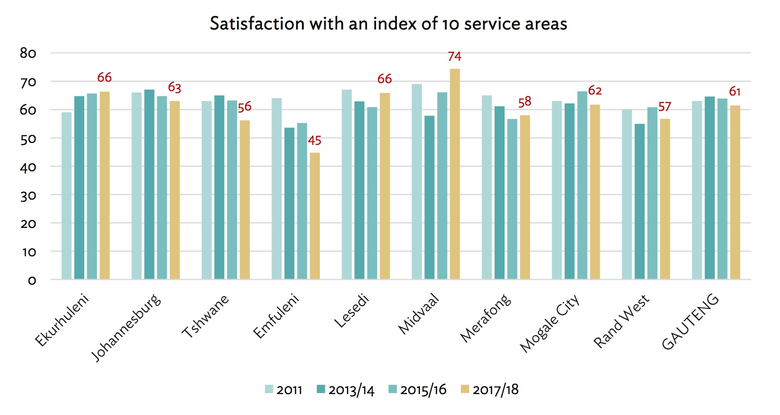 Service satisfaction index 2018.