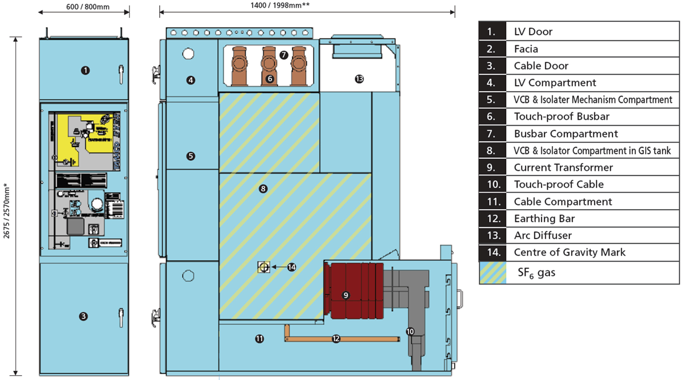 What Is Switchgear