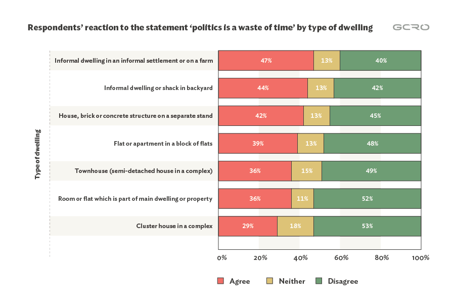 "Fig. 2: Agreement with ""Politics is a waste of time"" by type of dwelling that the respondent lives in (excluding housing categories that represented less than 2% of the respondents and ""other"")."
