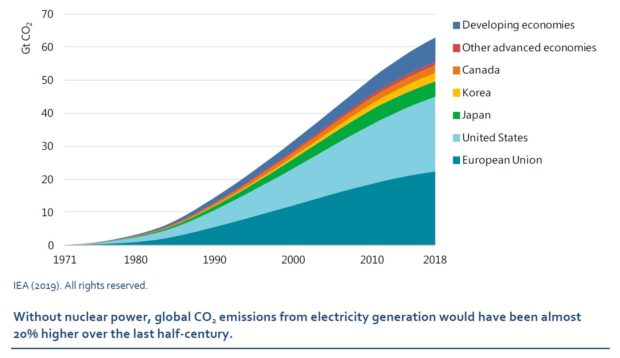 Nuclear power in a clean energy system   Credible Carbon