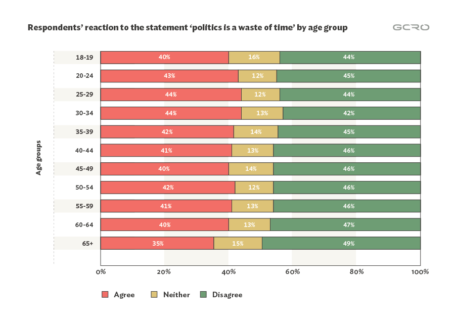 "Fig. 5: Agreement with ""Politics is a waste of time"" categorised by the age groups of respondents."