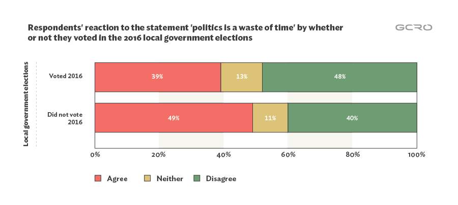 "Fig. 6: Agreement with ""Politics is a waste of time"" based on reported participation in the 2016 elections."