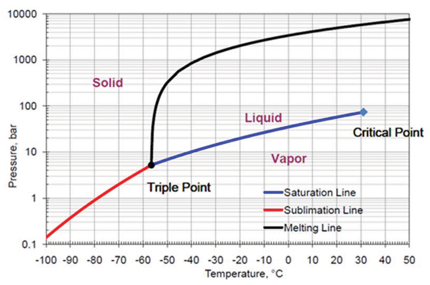 Cryogenic carbon capture: a lower energy option for clean