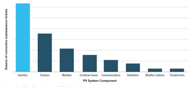 Managing and operating solar assets: Five key considerations