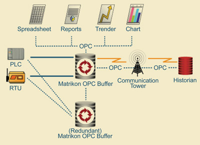 Secure OPC process data transfer and centralisation - EE
